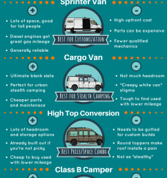choosing your van for a diy campervan conversion best vans to live in and build [ 800 x 2000 Pixel ]