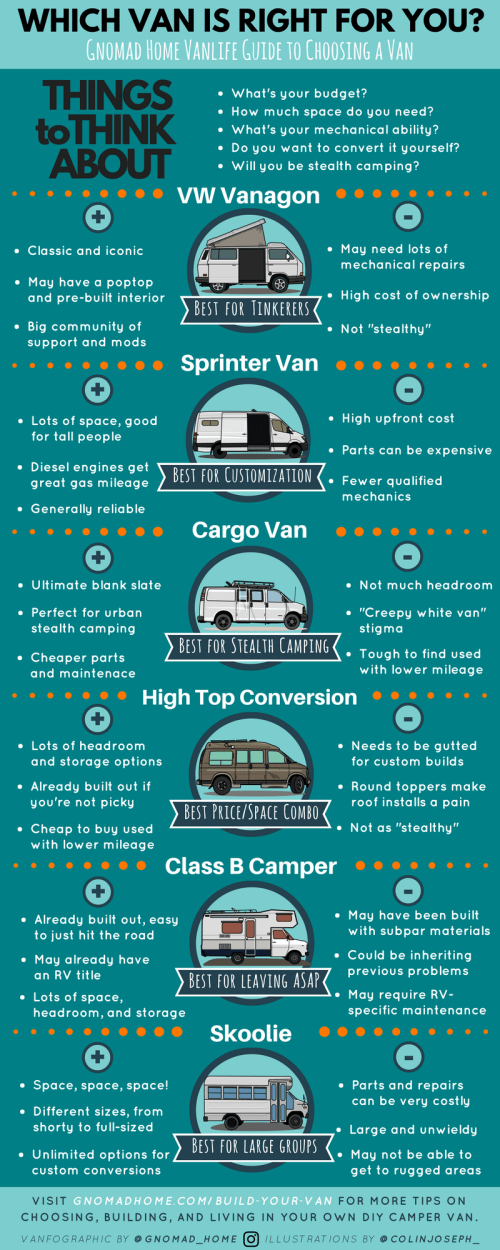 small resolution of choosing your van for a diy campervan conversion best vans to live in and build