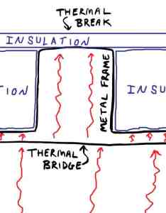 thermal bridge is an area that has greater conductivity than the materials around it providing avenue for heat to pass through also insulating your van everything you need know diy build rh gnomadhome