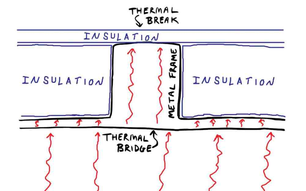 medium resolution of a thermal bridge is an area that has greater thermal conductivity than the materials around it providing an avenue for heat to pass through