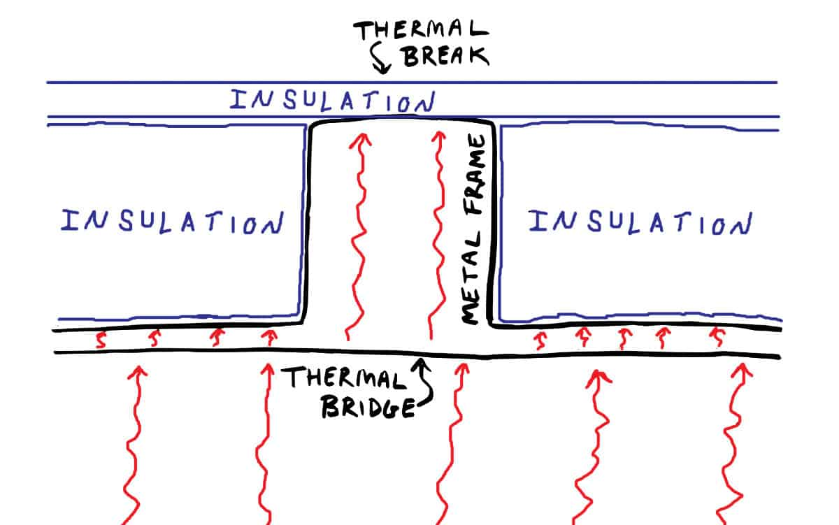 hight resolution of a thermal bridge is an area that has greater thermal conductivity than the materials around it providing an avenue for heat to pass through