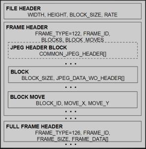 IPVC File Structure