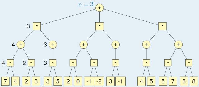Game Tree : 1st Sub-Tree Traversed