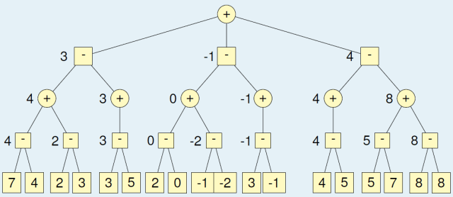 Solved Game Tree