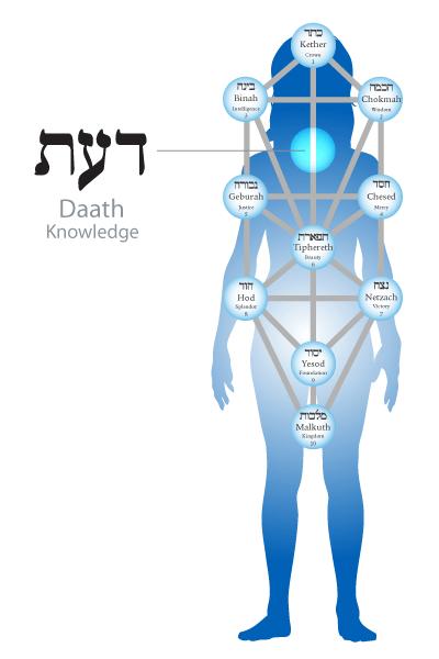 daath-body