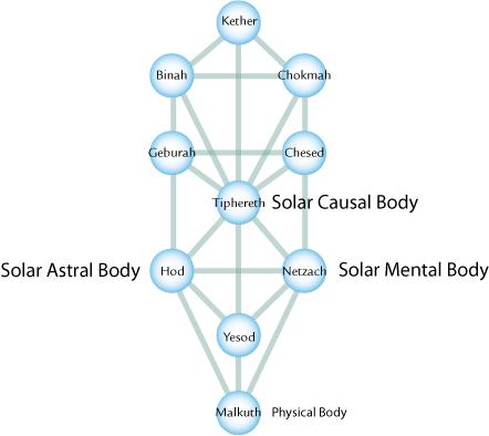 solar-bodies