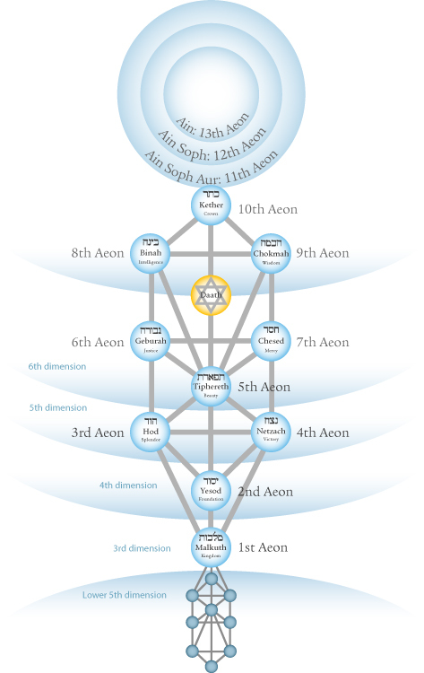 tree-of-life-aeons-col_opt