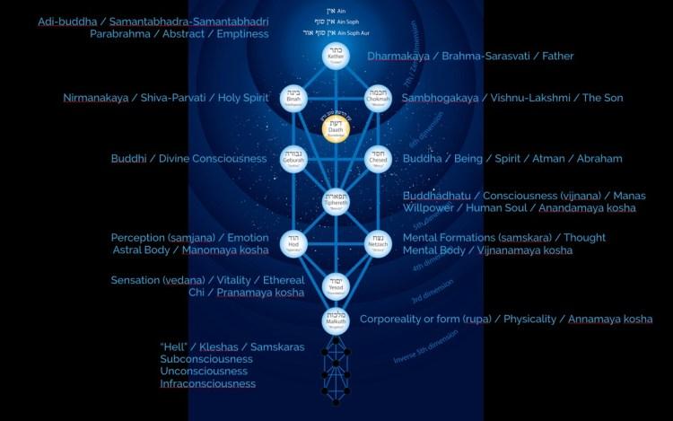 tree-of-life-sanskrit