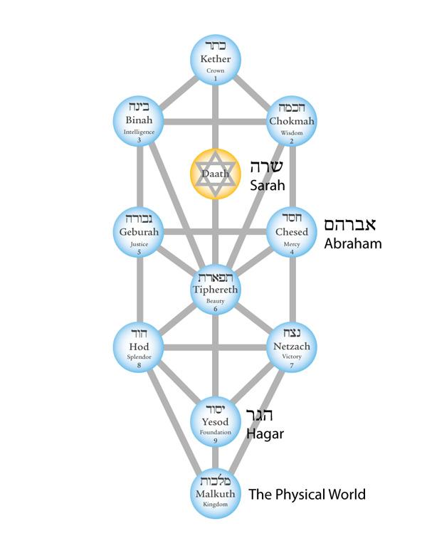 abraham-kabbalah