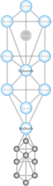 tiphereth-tree