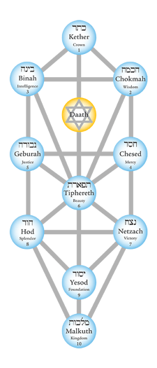 kabbalah-the-tree-of-life