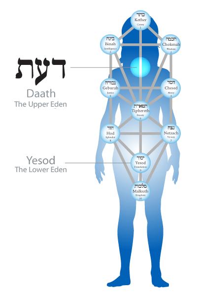 daath-body-eden-a