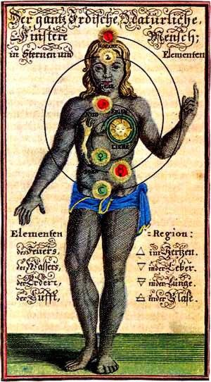 Seven Chakras Diagram | Gnostic Warrior