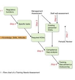 training needs assessment process flow chart [ 2480 x 1748 Pixel ]