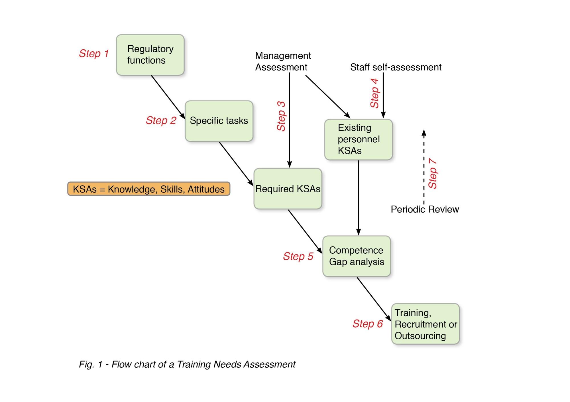 hight resolution of training needs assessment process flow chart
