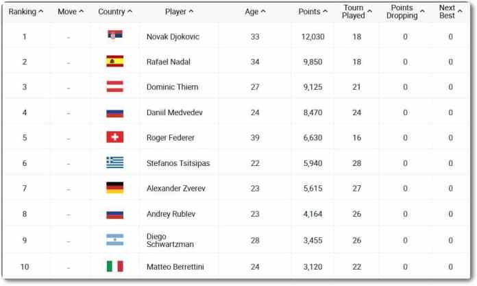 Top 10 ATP înainte de startul AO 2021