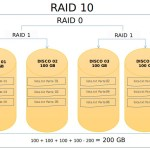 RAID: Matriz Redundante de Discos Independentes ou  Redundant Array of Independent Disks
