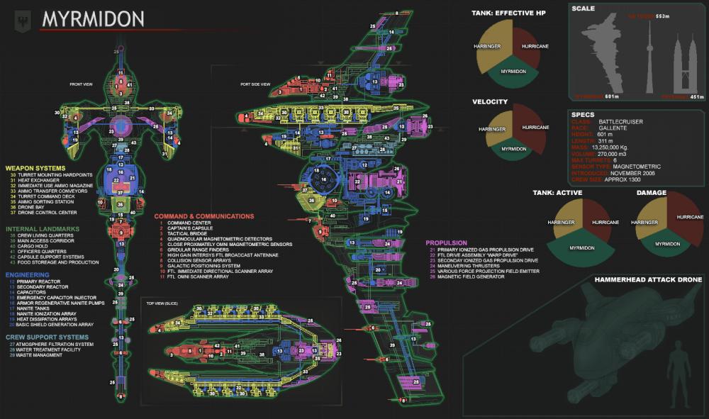medium resolution of myrmidon battlecruiser eve online diagram