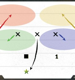 flagspin best 5 on 5 flag football defense strategy 2 2 [ 1197 x 798 Pixel ]