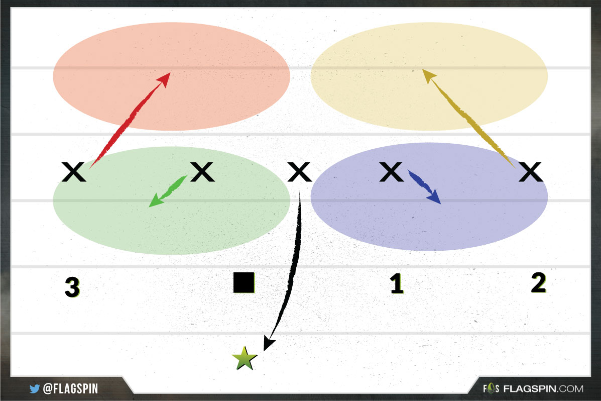 hight resolution of flagspin best 5 on 5 flag football defense strategy 2 2