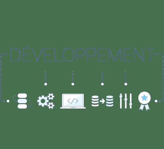 Développement sur mesure et spécifique à l'activité
