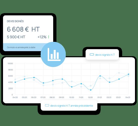 Créez vos propres indicateurs et dashboards