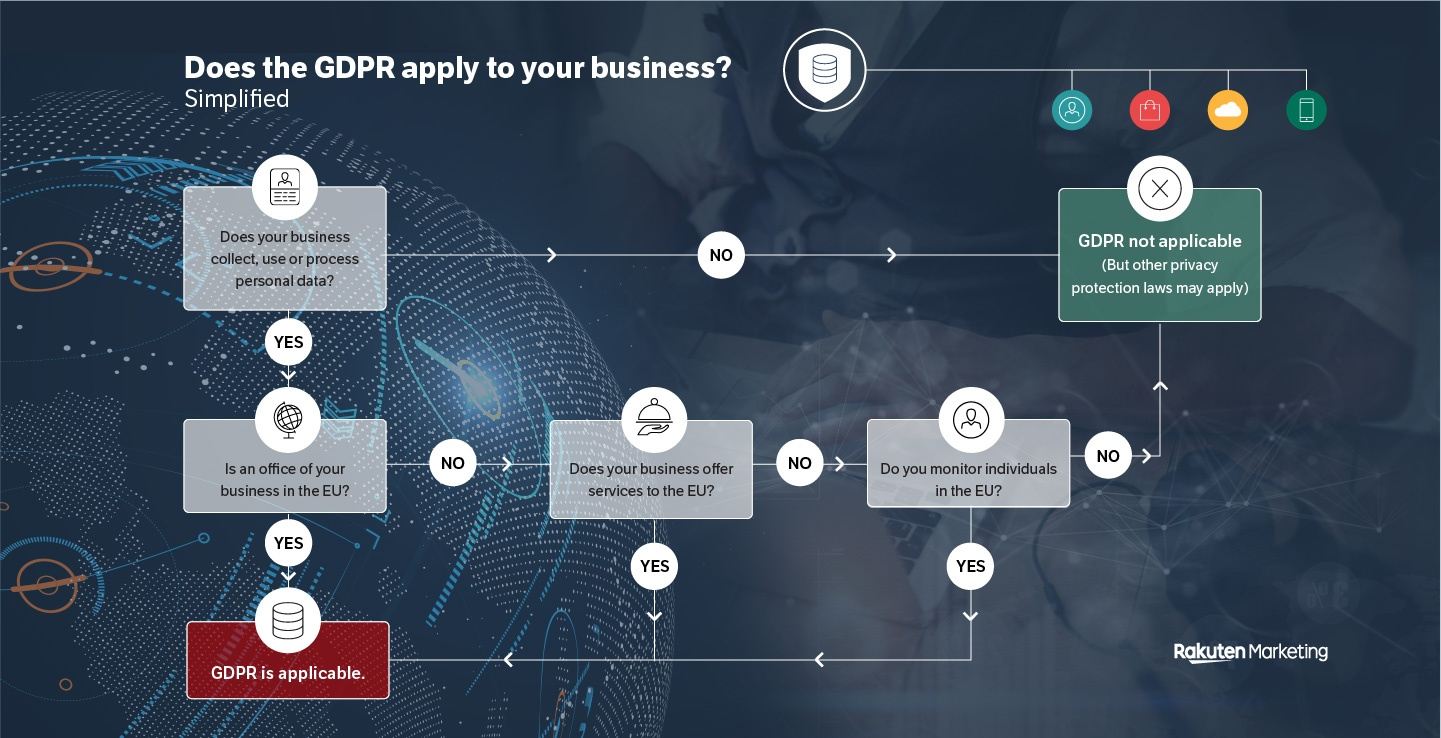 Does the GDPR apply to your business – simplified diagram