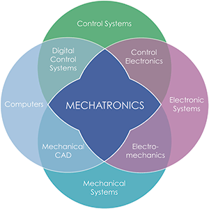 Mechatronics  RCC