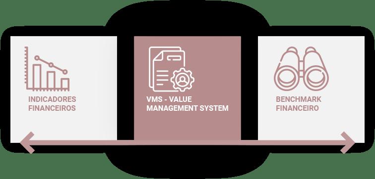 gestão baseada em valor