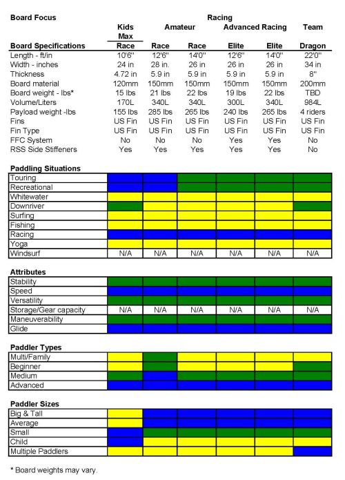 2017 Red Paddle Co Racing SUP Specifications