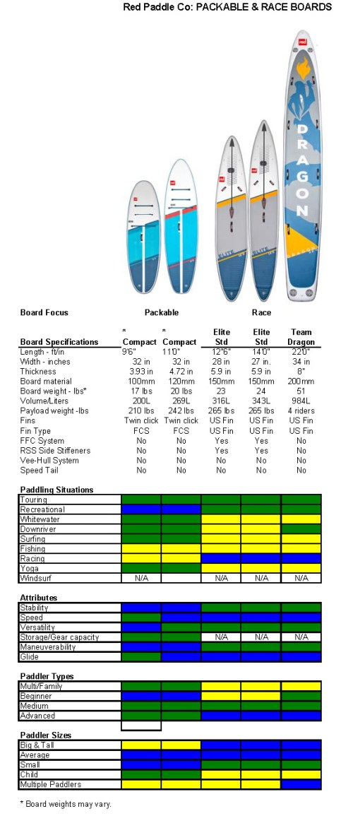 2021 Red Paddle Co Compact and Racing SUP Lines