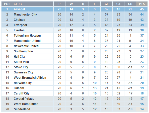 English premier league log standings table - Barclays premier league ranking table ...