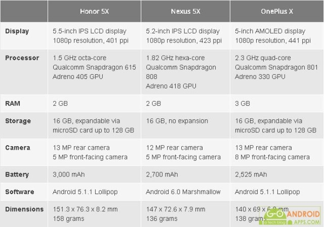 Huawei Honor 5X vs Nexus 5X vs OnePlus X Specs Comparison
