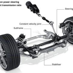 Honda Power Steering Diagram 2003 Ford Expedition Radio Wiring Should I Get A Flush Bluedevil Products