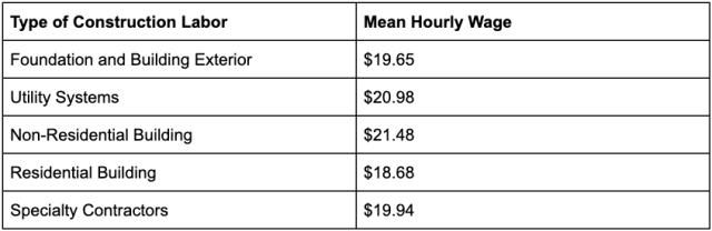 construction-labor-cost