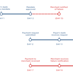 as indicated above payment requests can be submitted as soon as a mandate has been approved on day 2 submitting a payment request before this for  [ 1416 x 640 Pixel ]
