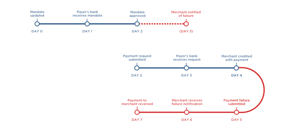 medium resolution of as indicated above payment requests can be submitted as soon as a mandate has been approved on day 2 submitting a payment request before this for