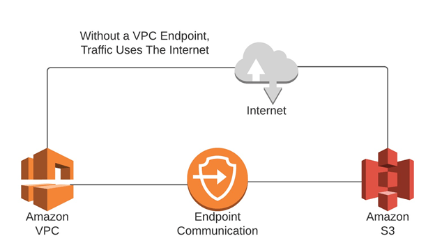vpc security vpc endpoints