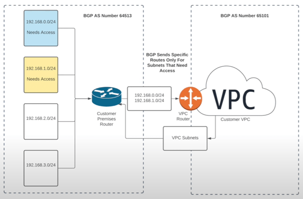 vpc security routing vlans
