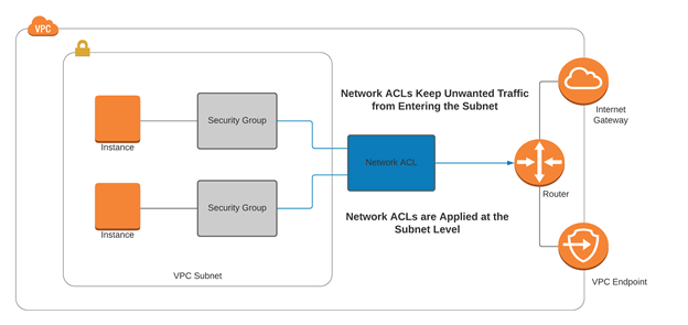 aws vpc security network acl