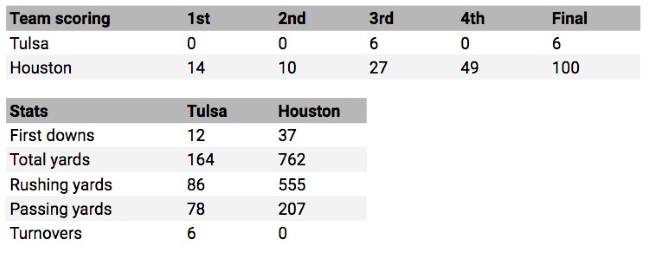 1968 Houston Tulsa Box Score