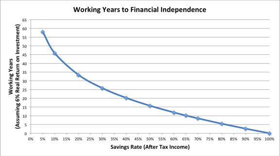 working years by savings rate
