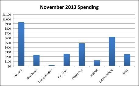 Nov 2013 spending