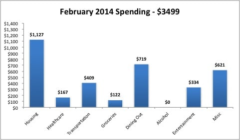 February 2014 expenses updated2
