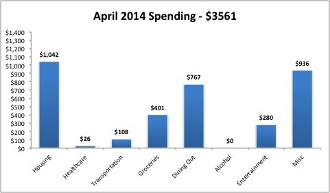 April 2014 Monthly Expenses