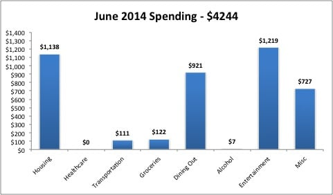 June 204 monthly expenses