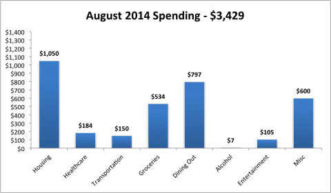 August 2014 Monthly Expenses1