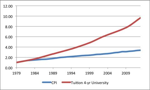 Tuition_vs_CPI2