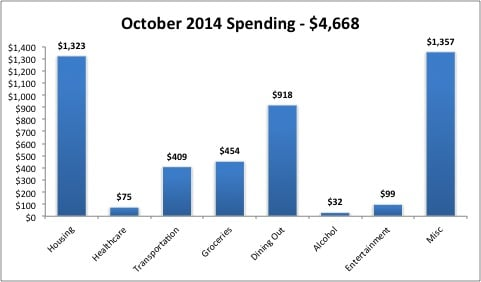2014 October Monthly Expenses