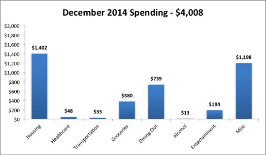 2014 Dec monthly expenses